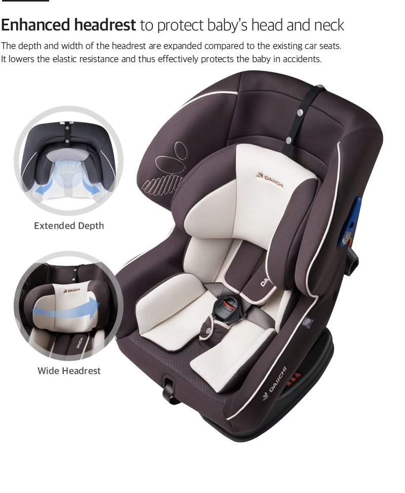 The depth and width of the headrest are expanded compared to the existing car seats. It lowers the elastic resistance and thus effectively protects the baby in accidents.