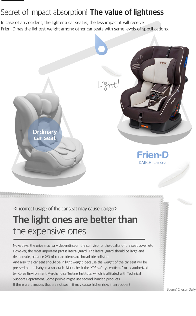 In case of an accident, the lighter a car seat is, the less impact it will receive. Frien-D has the lightest weight among other car seats with same levels of specifications.
