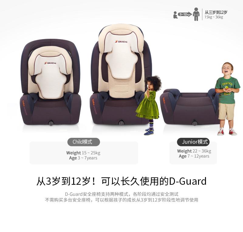 F从3岁到10岁!可以长久使用的D-Guard. D-Guard安全座椅支持两种模式,各阶段均通过安全测试. 不需购买多台安全座椅,可以根据孩子的成长从3岁到10岁阶段性地调节使用