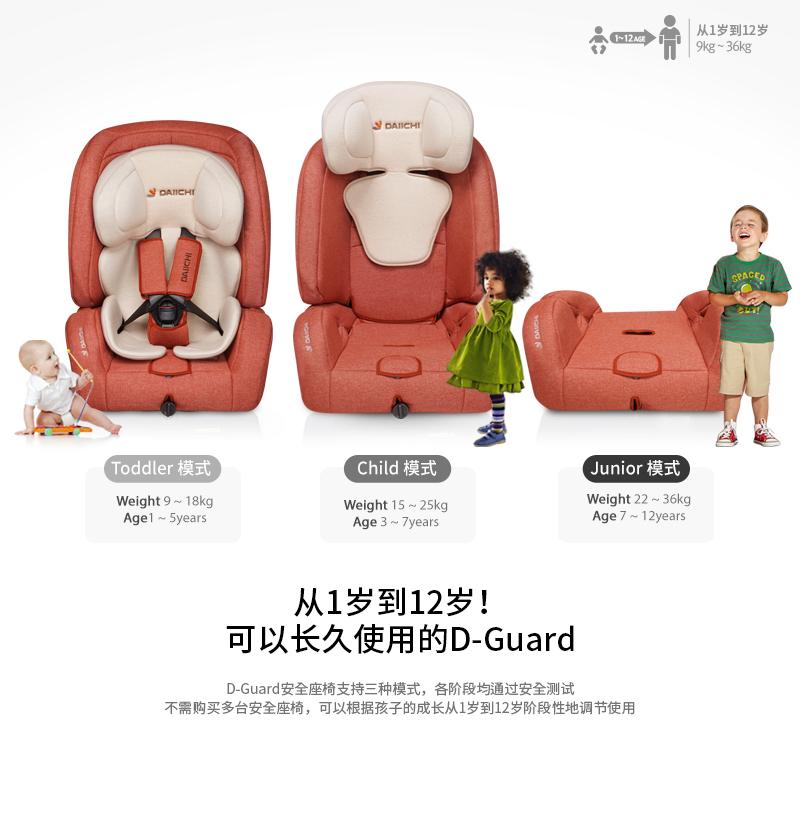 从1岁到12岁!可以长久使用的D-Guard.D-Guard安全座椅支持三种模式,各阶段均通过安全测试. 不需购买多台安全座椅,可以根据孩子的成长从1岁到12岁阶段性地调节使用.
