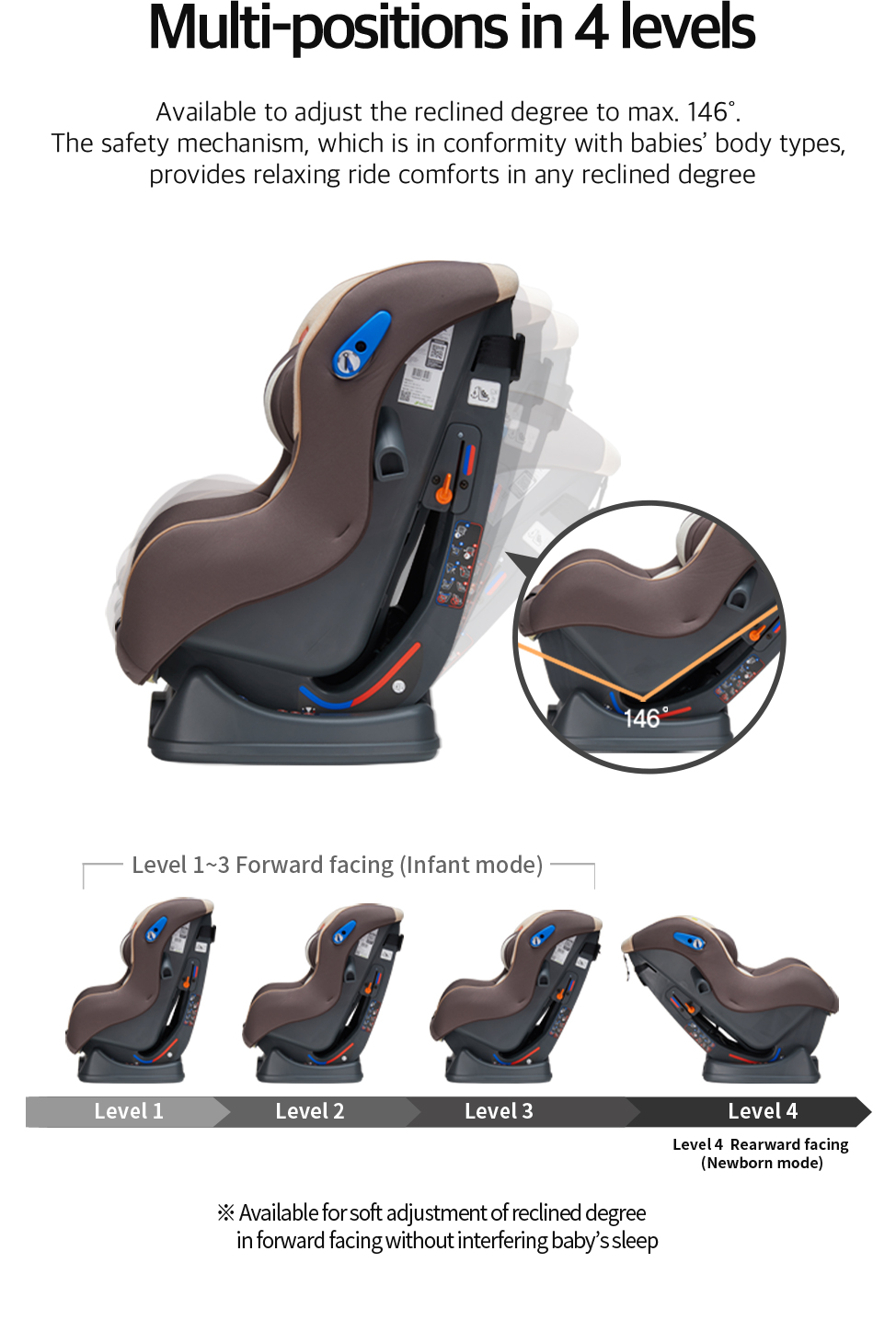 Available to adjust the reclined degree to max. 146˚. The safety mechanism, which is in conformity with babies' body types, provides relaxing ride comforts in any reclined degree.