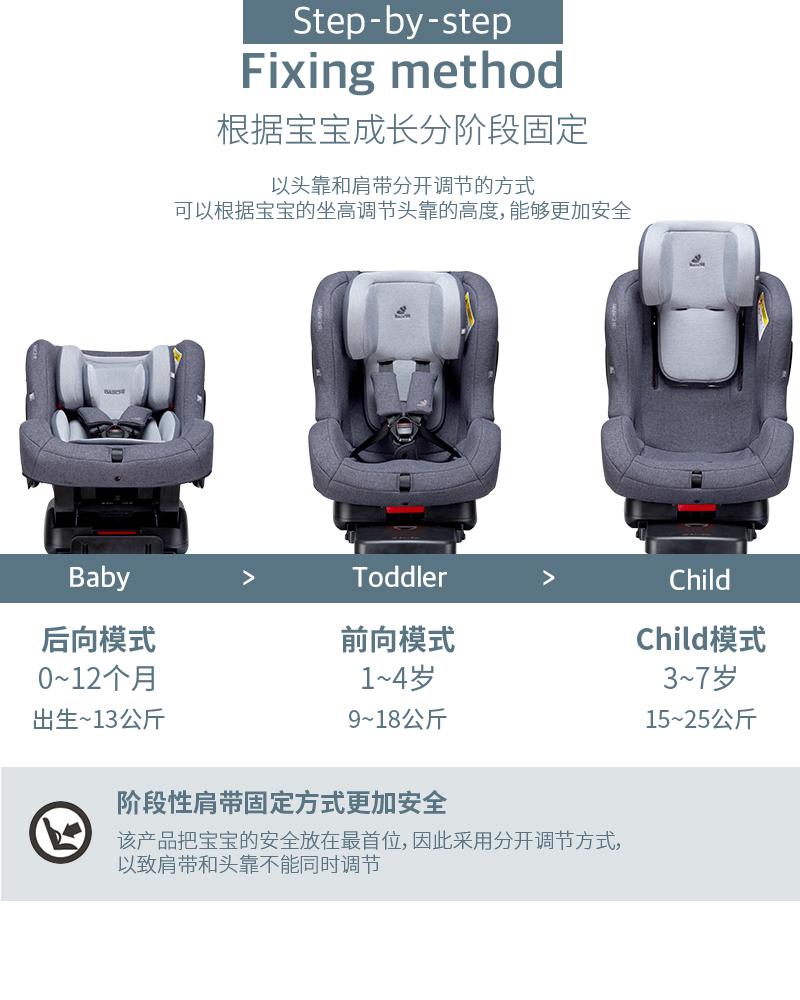 以头靠和肩带分开调节的方式可以根据宝宝的坐高调节头靠的高度,能够更加安全. 该产品把宝宝的安全放在最首位,因此采用分开调节方式,以致肩带和头靠不能同时调节.