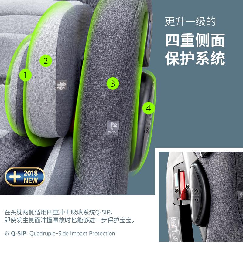 在头枕两侧适用四重冲击吸收系统Q-SIP,即使发生侧面冲撞事故时也能够进一步保护宝宝