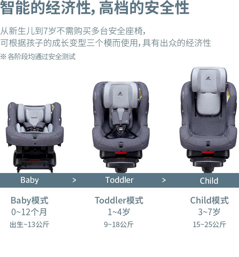 从新生儿到7岁不需购买多台安全座椅,可根据孩子的成长变型三个模而使用,具有出众的经济性