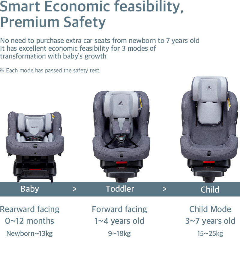 No need to purchase extra car seats from newborn to 7 years old. It has excellent economic feasibility for 3 modes of transformation with baby's growth.
