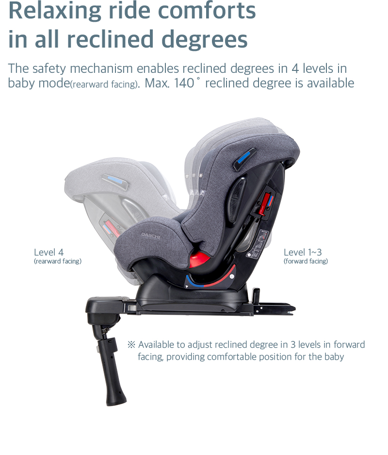 The safety mechanism enables reclined degrees in 4 levels in baby mode (rearward facing). Max. 146˚ reclined degree is available.