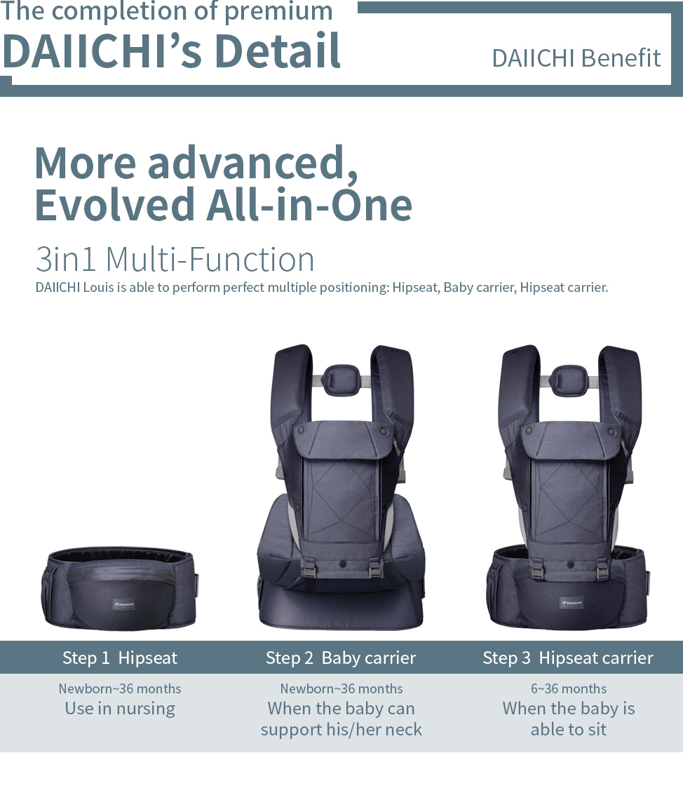 The completion of premium, DAIICHI's Detail. DAIICHI Louis is able to perform perfect multiple positioning: Hipseat, Baby carrier, Hipseat carrier. The infants, who don't have enough strength to hold their own bodies, can maintain stable position only when the wide sheet covers and lifts up the entire hip and thigh.