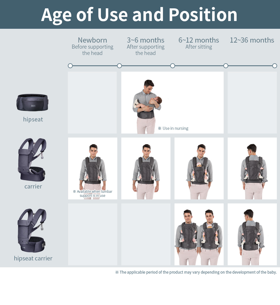 Age of use and position