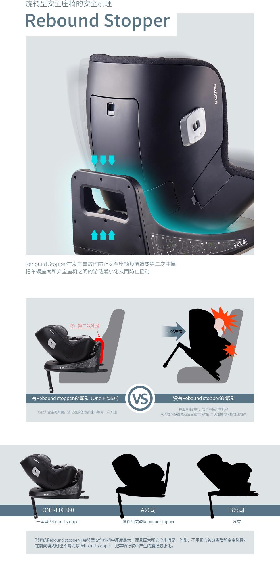 Rebound Stopper在发生事故时防止安全座椅颠覆造成第二次冲撞,把车辆座席和安全座椅之间的游动最小化从而防止摇动. 是必需的旋转型安全座椅的安全系统