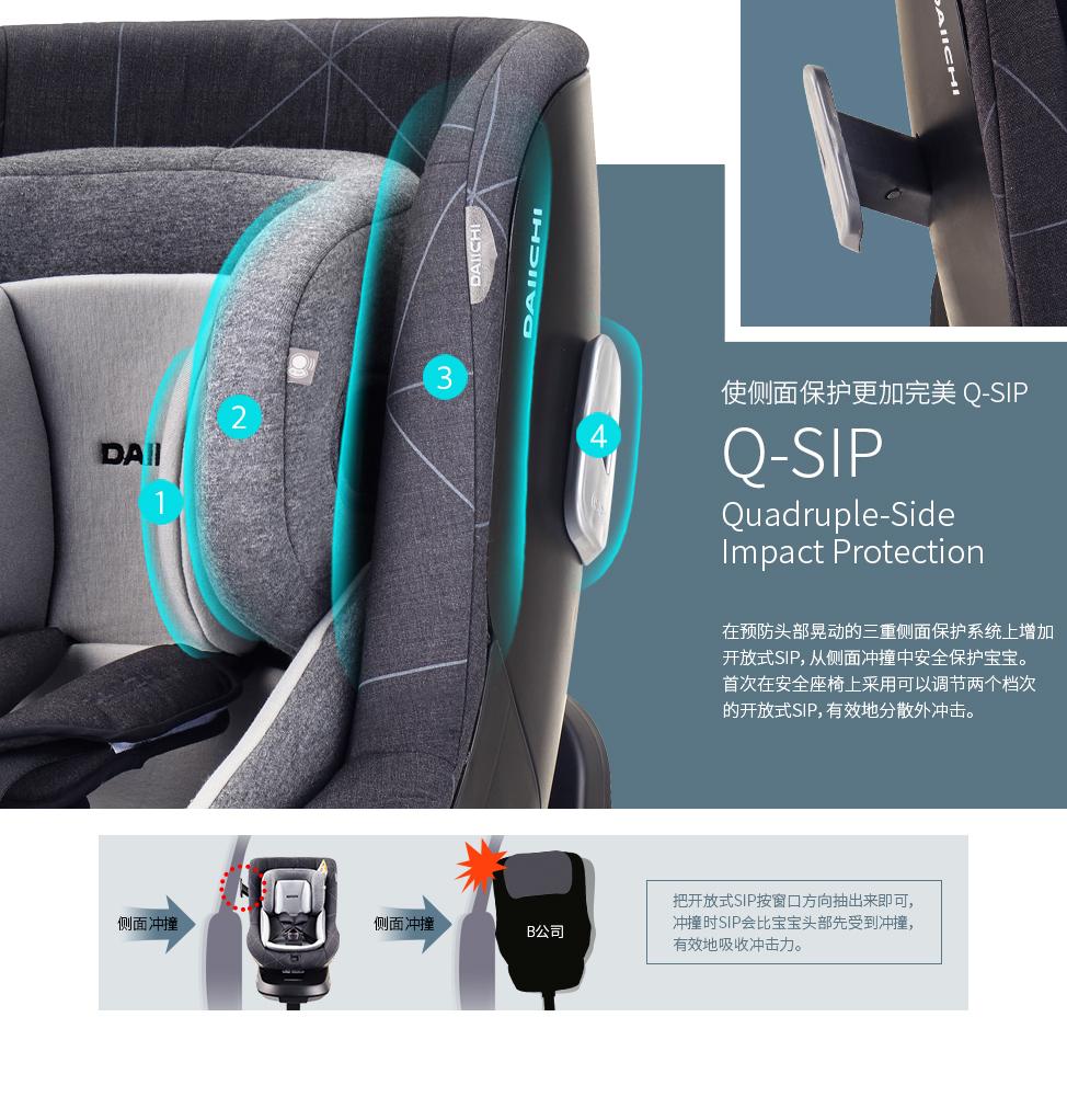 在预防头部晃动的三重侧面保护系统上增加开放式SIP,从侧面冲撞中安全保护宝宝。首次在安全座椅上采用可以调节两个档次的开放式SIP,有效地分散外冲击