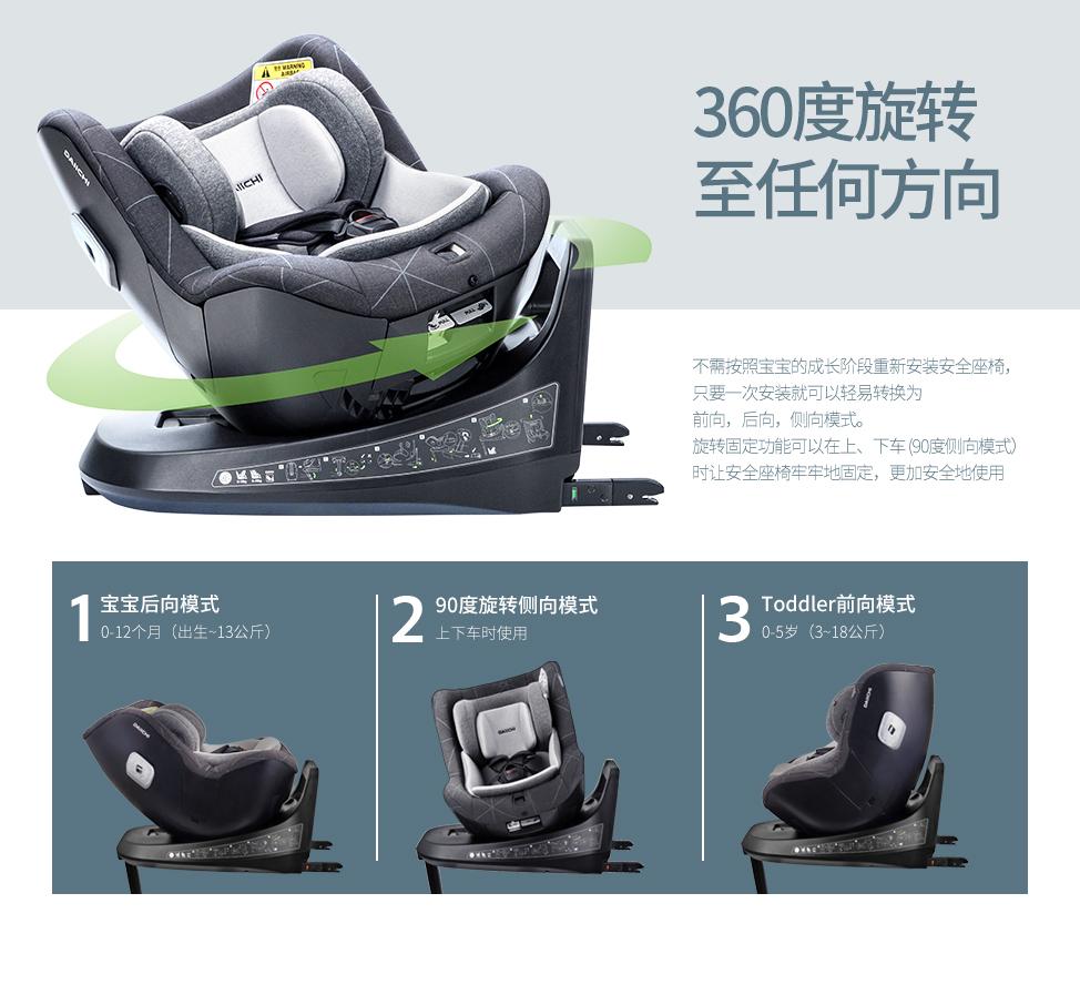不需按照宝宝的成长阶段重新安装安全座椅,只要一次安装就可以轻易转换为前向,后向,侧向模式。旋转固定功能可以在上、下车(90度侧向模式)时让安全座椅牢牢地固定,更加安全地使用