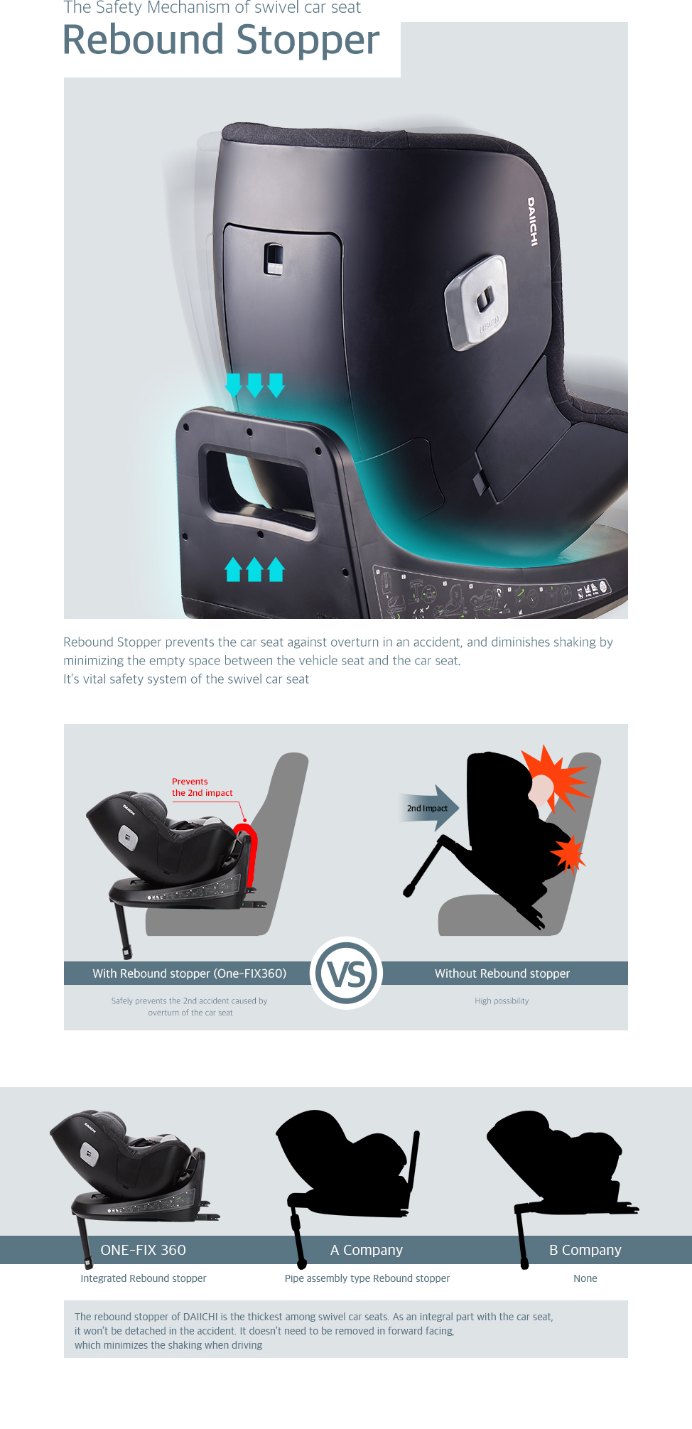 Rebound Stopper prevents the car seat against overturn in an accident, and diminishes shaking by minimizing the empty space between the vehicle seat and the car seat. It's vital safety system of the swivel car seat