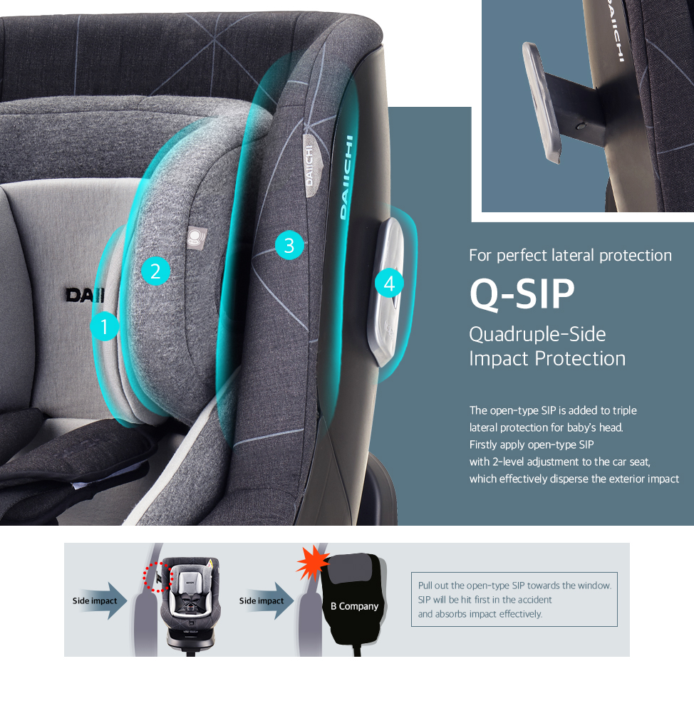 The open-type SIP is added to triple lateral protection for baby's head. Firstly apply open-type SIP with 2-level adjustment to the car seat, which effectively disperse the exterior impact.