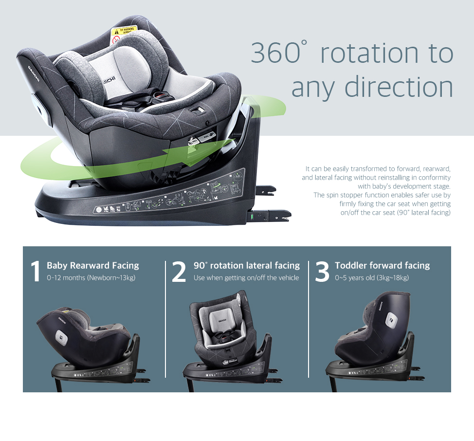 It can be easily transformed to forward, rearward, and lateral facing without reinstalling in conformity with baby's development stage. The spin stopper function enables safer use by firmly fixing the car seat when getting on/off the car seat (90˚ lateral facing)