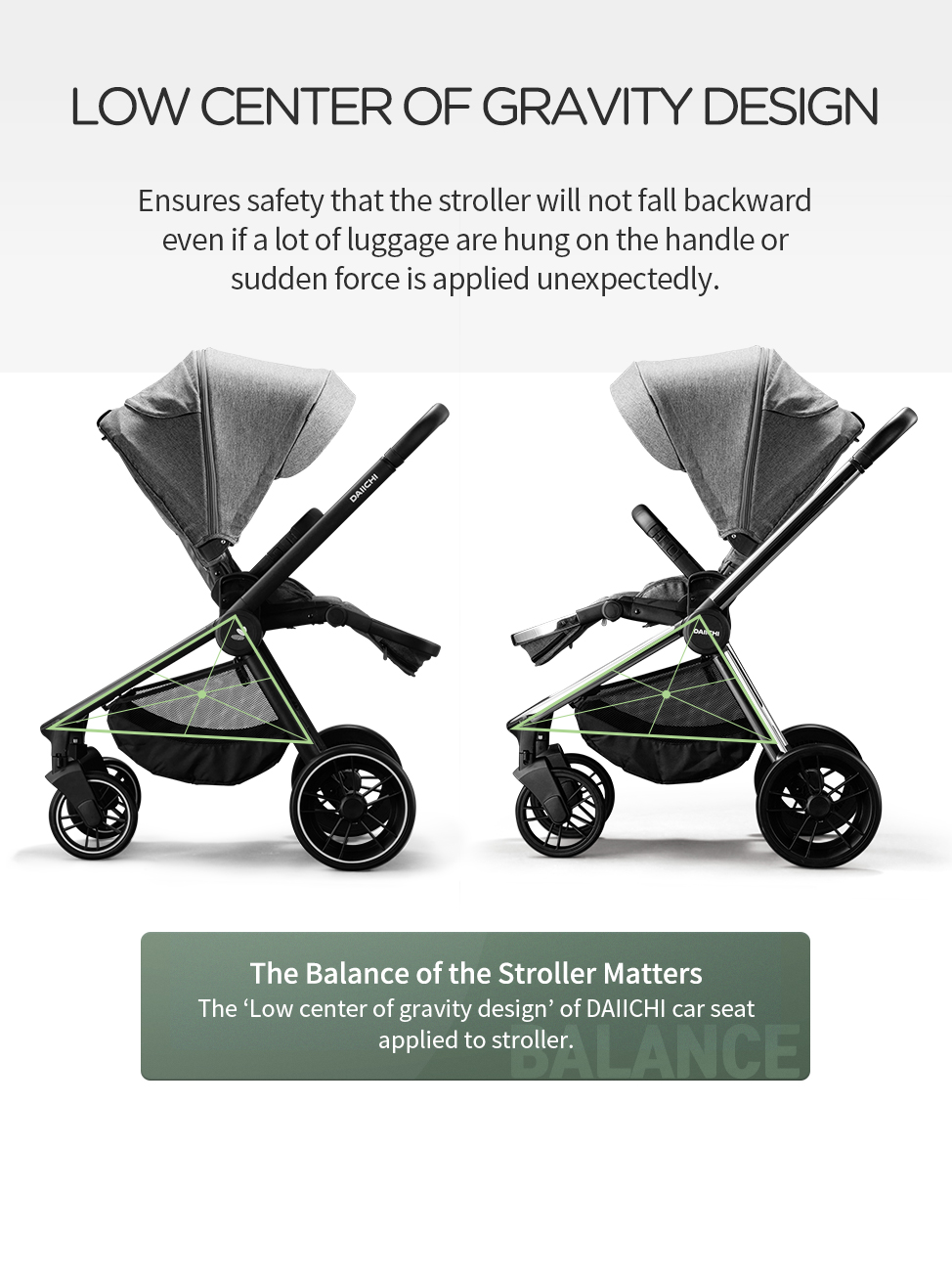 Ensures safety that the stroller will not fall backward even if a lot of luggage are hung on the handle or sudden force is applied unexpectedly.