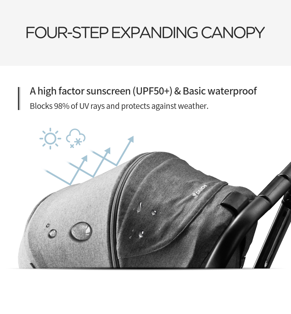A high factor sunscreen (UPF50+) & Basic waterproof. Blocks 98% of UV rays and protects against weather