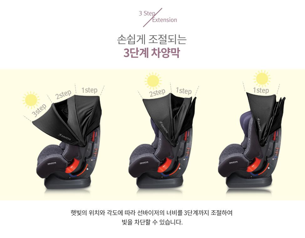 햇빛의 위치와 각도에 따라 선바이저의 너비를 3단계까지 조절하여 빛을 차단할 수 있습니다.