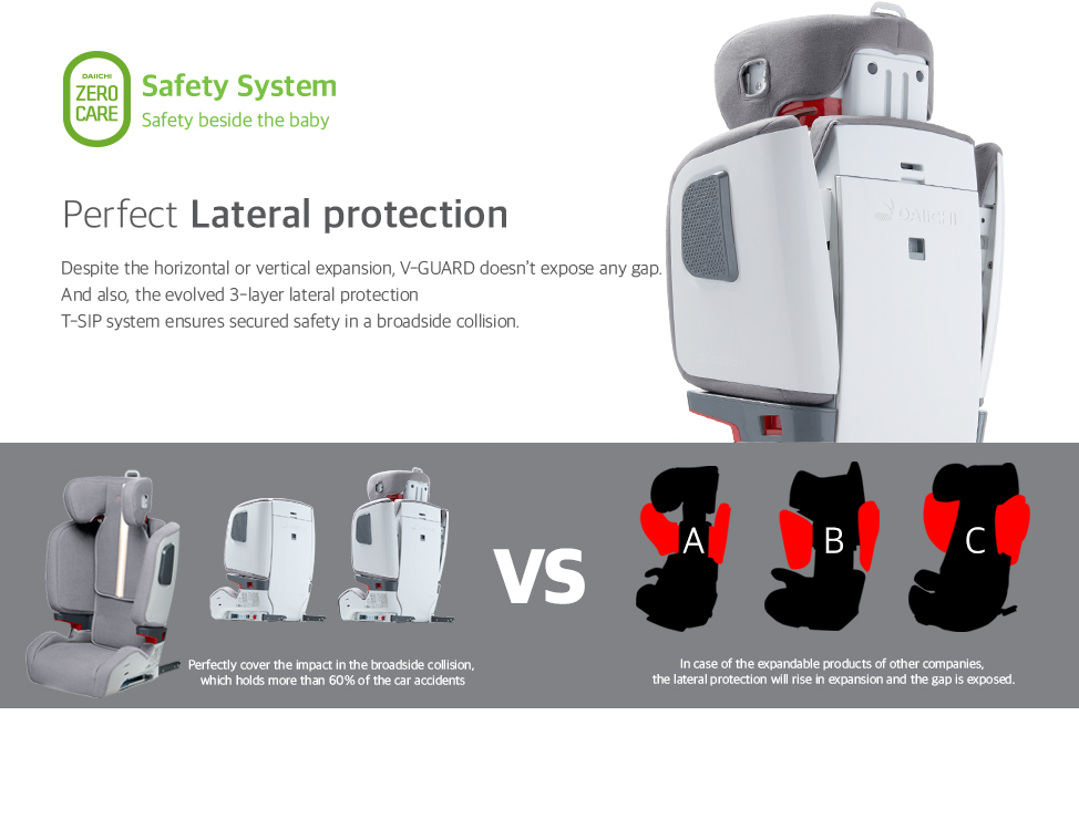 Despite the horizontal or vertical expansion, V-GUARD doesn't expose any gap. And also the evolved 3-layer lateral protection T-SIP system ensures secured safety in a broadside collision. Perfectly cover the impact in the broadside collision, which holds more than 60% of the car accidents.