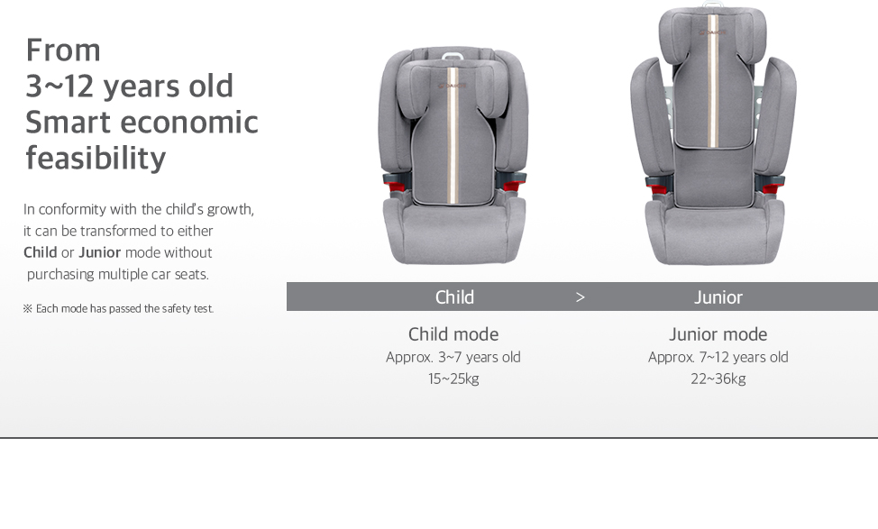 In conformity with the child's growth, it can be transformed to either Child or Junior mode without purchasing multiple car seats.