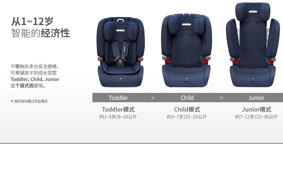不需购买多台安全座椅,可根据孩子的成长变型Toddler,Child,Junior三个模式而使用. 各阶段均通过安全测试.