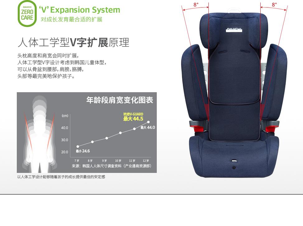 头枕高度和肩宽会同时扩展,人体工学型V字设计考虑到韩国儿童体型,可以从骨盆到腰部,肩膀,胳膊,头部等最完美地保护孩子