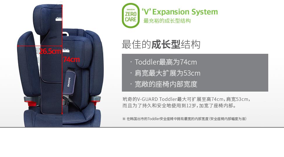 玳奇的V-GUARD Toddler最大可扩展至高74cm,肩宽53cm,而且为了持久和安全地使用到12岁,加宽了座椅内部