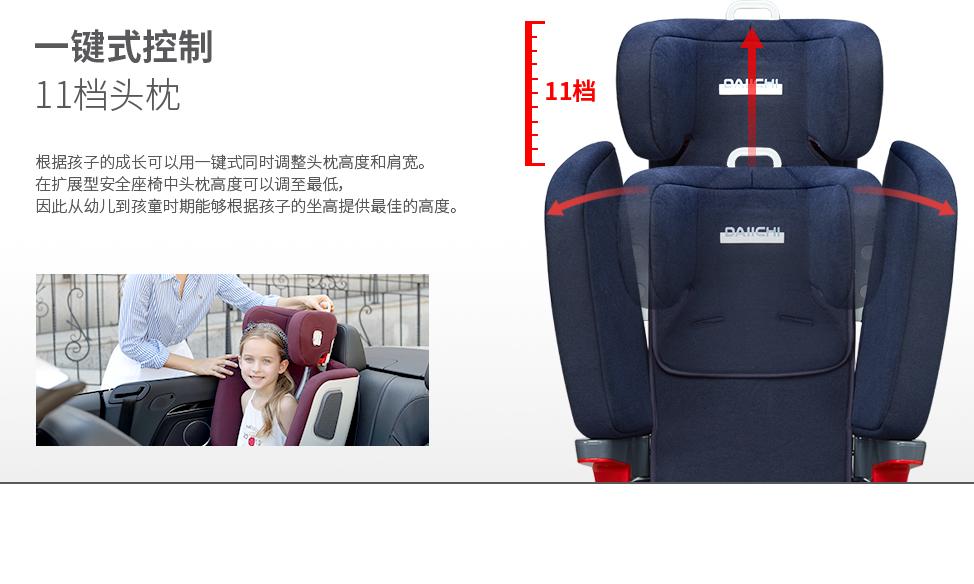 根据孩子的成长可以用一键式同时调整头枕高度和肩宽.在扩展型安全座椅中头枕高度可以调至最低,因此从幼儿到孩童时期能够根据孩子的坐高提供最佳的高度.