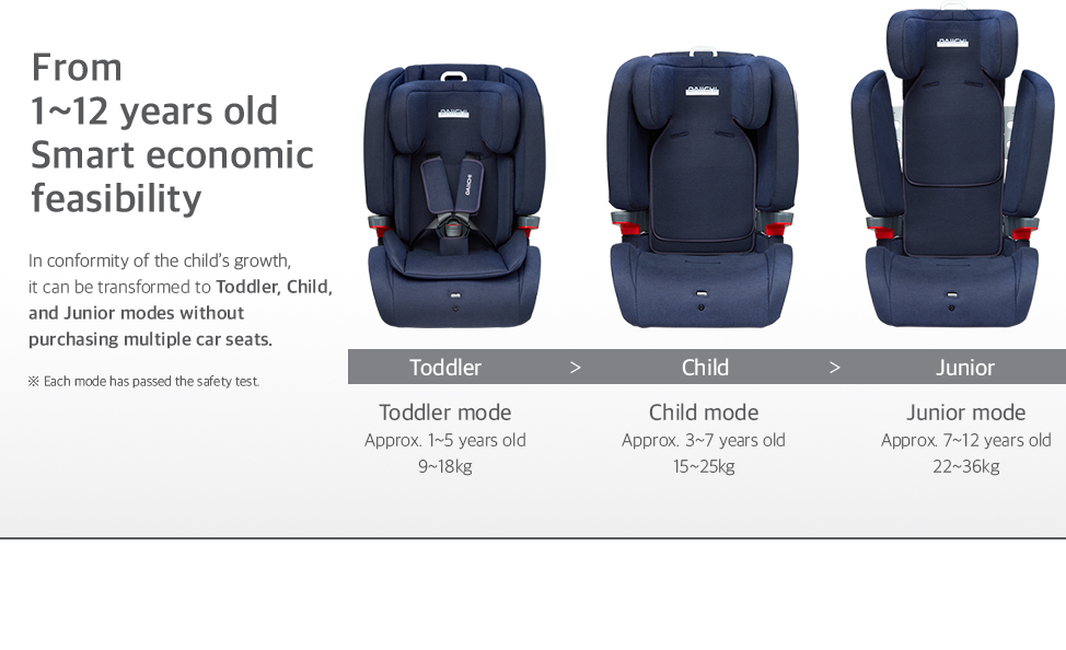 In conformity of the child's growth, it can be transformed to Toddler, Child, and Junior modes without purchasing multiple car seats.
