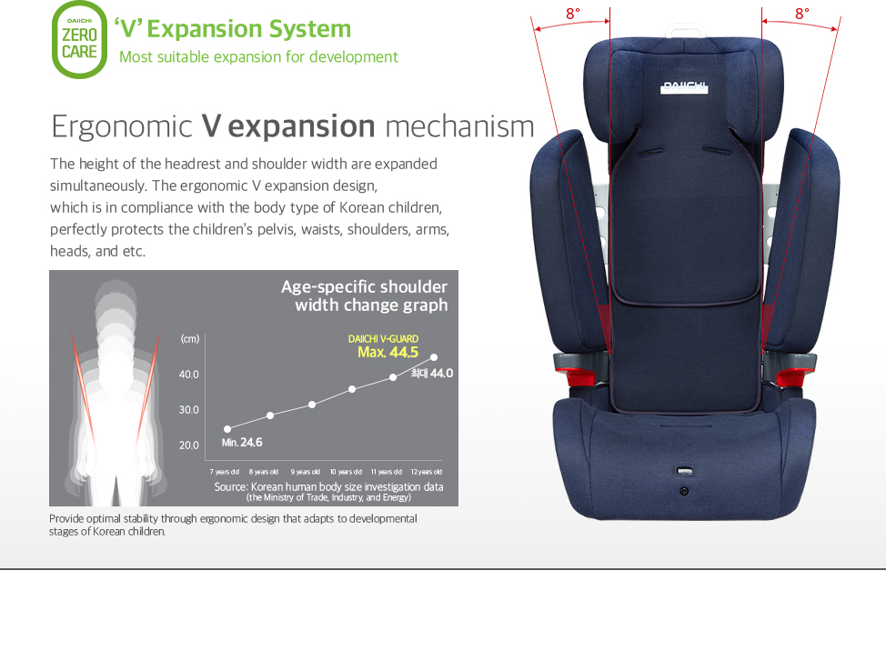The height of the headrest and shoulder width are expanded simultaneously. The ergonomic V expansion design, which is in compliance with the body type of Korean children, perfectly protects the children's pelvis, waists, shoulders, arms, heads, and etc.