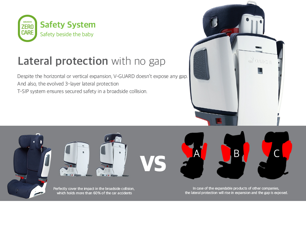 Despite the horizontal or vertical expansion, V-GUARD doesn't expose any gap. And also, the evolved 3-layer lateral protection T-SIP system ensures secured safety in a broadside collision.