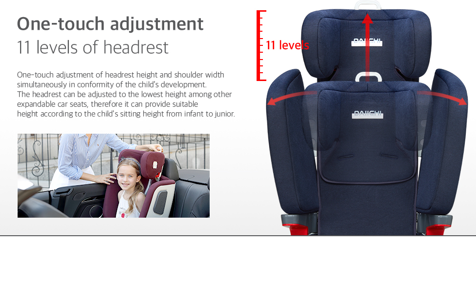 One-touch adjustment of headrest height and shoulder width simultaneously in conformity of the child's development.The headrest can be adjusted to the lowest height among other expandable car seats, therefore it can provide suitable height according to the child's sitting height from infant to junior.11 levels.