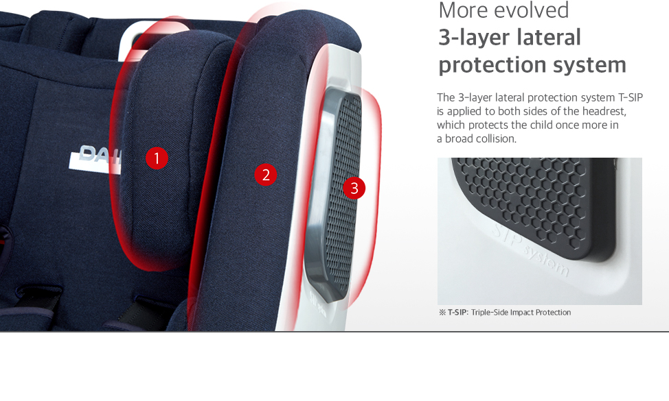 The 3-layer lateral protection system T-SIP is applied to both sides of the headrest, which protects the child once more in a broad collision.